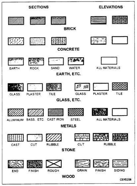 architectural floor plan symbols modular dimensions material and symbols architecture