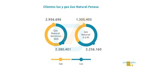 gas natural oficinas valencia oficina gas natural badalona cheap de gas natural with