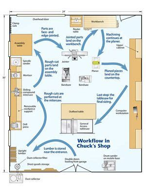 woodworkers shop plans 25 best ideas about woodworking shop layout on