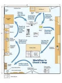 woodworking workshop plans 25 best ideas about woodworking shop layout on
