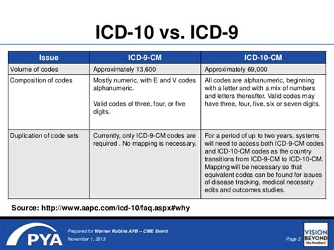 icd 9 to icd 10 mapping tables icd9 to icd10 mapping kelloggrealtyinc
