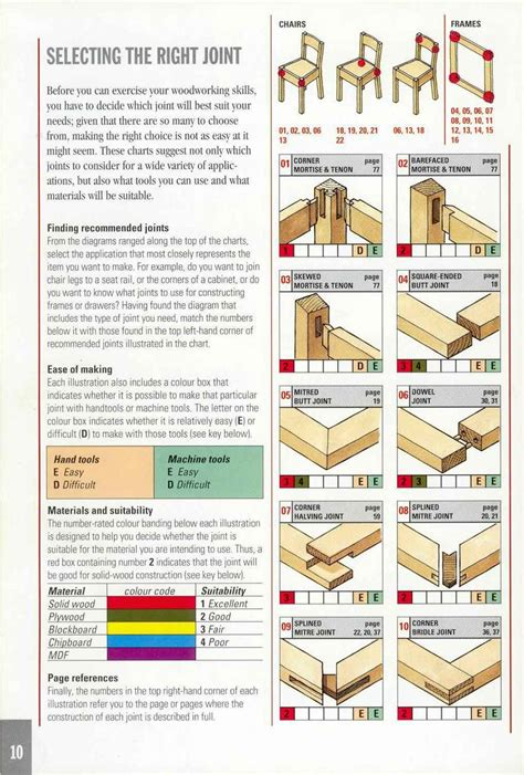 types of woodwork joints book explaining so many types of
