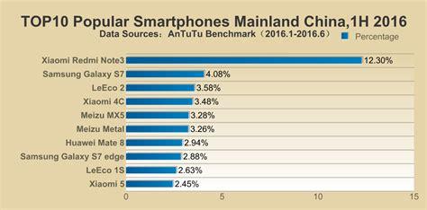 top 10 popular top 10 most popular smartphones of 2016 in the us india