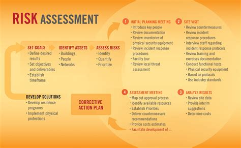 risk assessment risk assessment process images