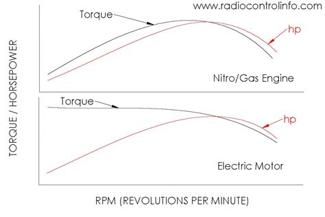 Electric Motor Horsepower by Torque Vs Horsepower Radio Info