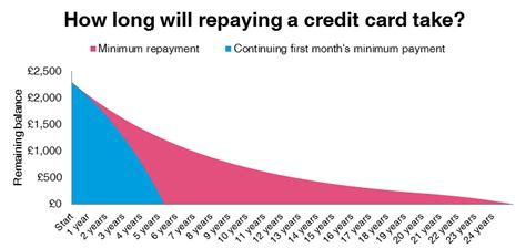 if you make minimum payments on credit cards credit cards the minimum payment trap 183 debt camel
