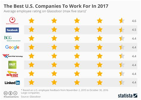 chart the world s best employers 2017 statista chart the best u s companies to work for in 2017 statista
