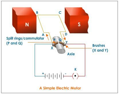 Electric Motor Science by Electric Motor Magnetic Effects Of Electric Current
