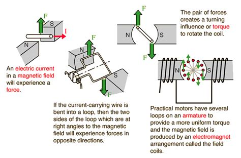 Electric Motor Works by How A Motor Works