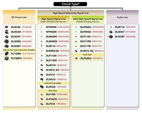 ferrite bead selection guide selection guide murata manufacturing co ltd