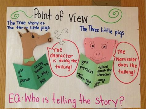 picture books to teach point of view point of view anchor chart other reading comprehension