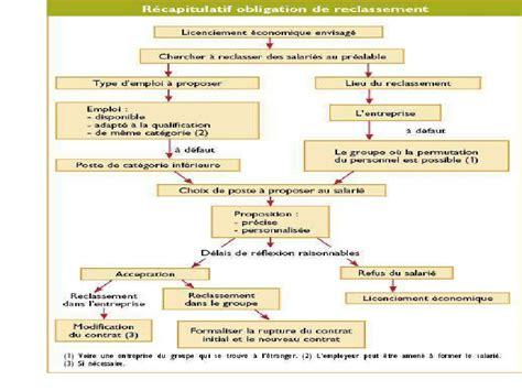 Modification Du Contrat De Travail Motif Personnel by Rupture Du Contrat De Travail