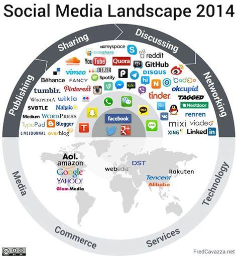 social media landscape useful resources on social media landscape my research