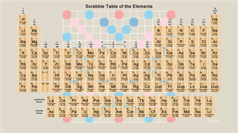 scrabble table scrabble periodic table wallpaper