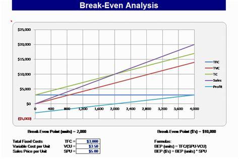 download break even chart