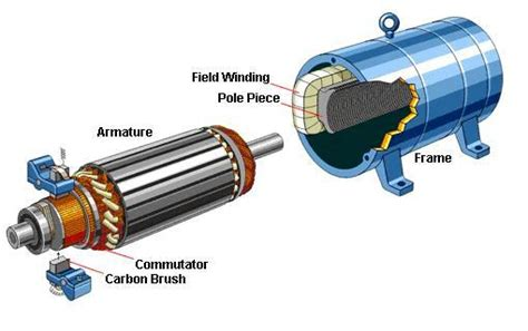 Brushed Ac Motor by Brushed Or Brushless