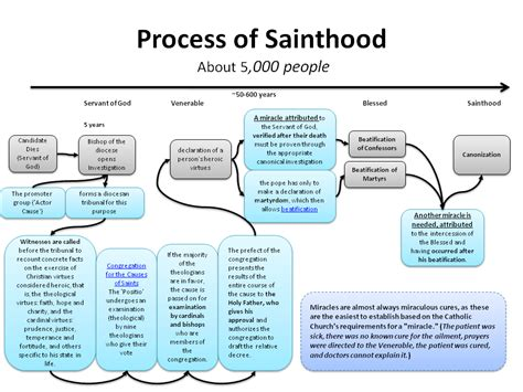 process of all saints the process of beatification canonization