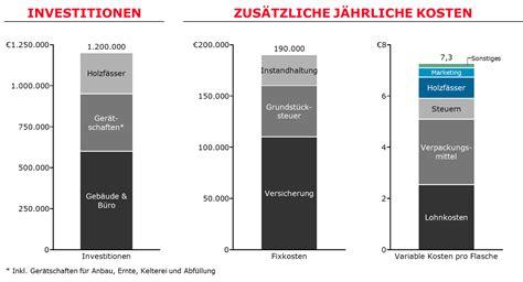 Jährliche Grundsteuer Berechnen by Bain Altes Weingut Consulting Preplounge