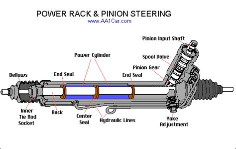 rubber sts tucson diagnose rack pinion steering