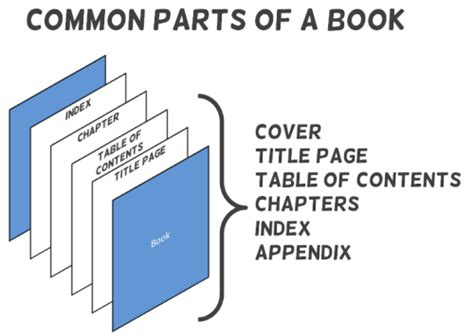 parts of the books with picture how to create an e learning template that works the