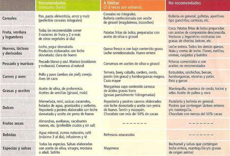 alimentos perjudiciales para el colesterol alto mejores y peores alimentos para el colesterol