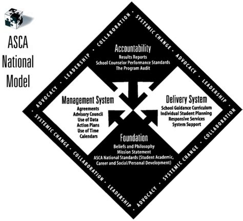 asca national standards and model dixon burns