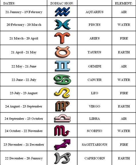 zodiac signs cool birthday astrology 2016