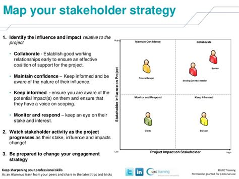 map your stakeholder strategy