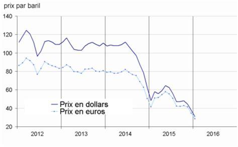 en avril 2015 le prix du p 233 trole acc 233 l 232 re