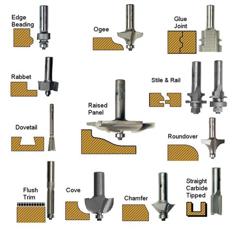 choosing a router woodworking a beginner s guide to choosing router bits best belt