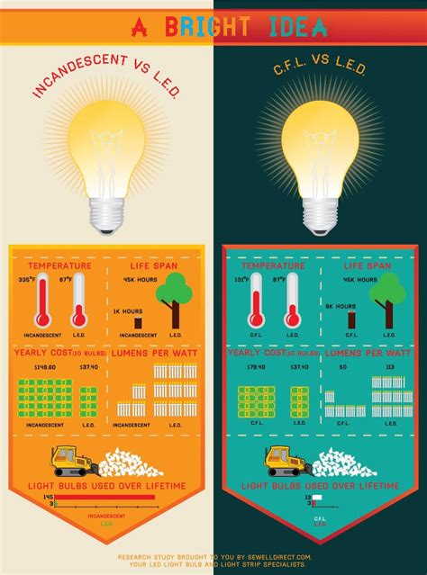 led light bulbs vs incandescent and fluorescent led vs cfl vs incandescent light bulbs sewelldirect