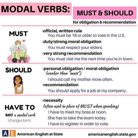 modal verbs must should for obligation and