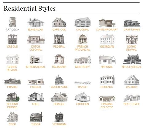 styles of houses residential home style reference guide the ct home