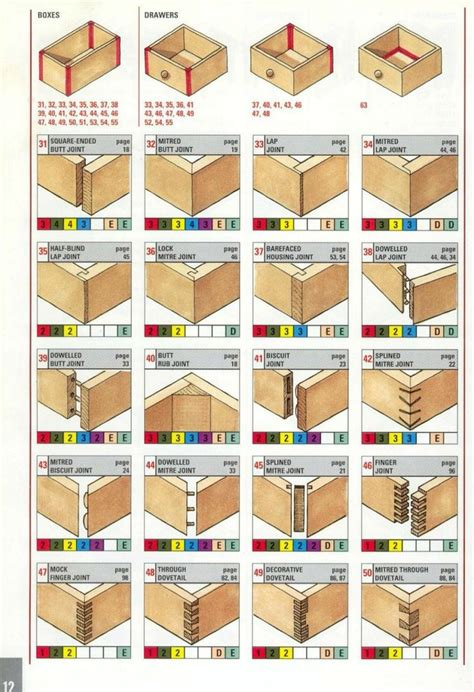 types of woodwork joints best 20 wood joints ideas on