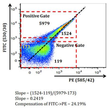 flow cytometry compensation an introduction to spectral overlap and compensation