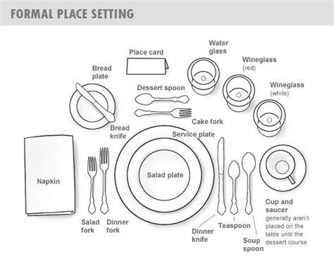 Dining Table Etiquettes Guide To Table Place Setting And Dining Etiquette To