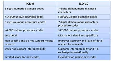 icd 9 to icd 10 mapping tables icd 9 to icd 10 mapping my