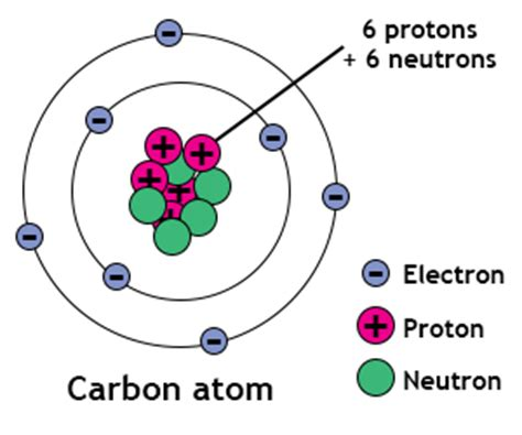 Definition Of Protons Neutrons And Electrons by Electrons Chemistry Tutorvista