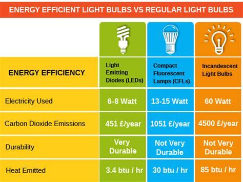 led light bulbs efficiency energy efficient light bulbs vs regular light bulbs