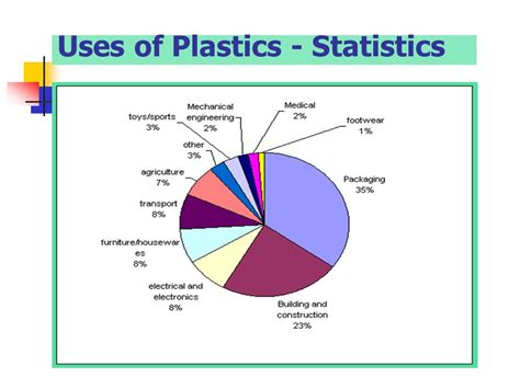 use of polymer plastic waste and recycling ppt
