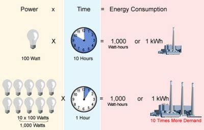 kilowatt usage calculator kw and kwh explained