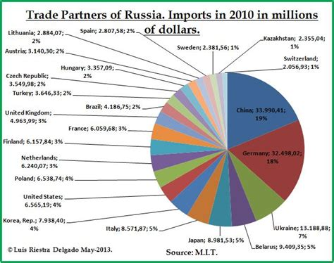 russian trade russian international trade of goods structure 171 macromatters