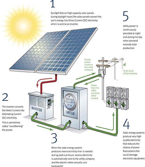 new solar lights not working how solar works commerical solar panels business solar