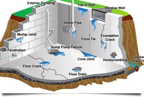 basement wall leak repair foundation repair leaky basement repair selkirk winnipeg