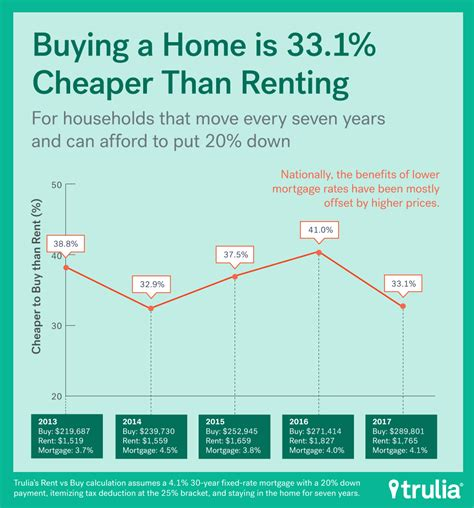 cheapest rent in the us 100 cheapest rent in the us us cities with the