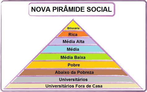 Firefox Mouse nova piramide social vida de engenheiro