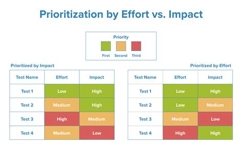 prioritize optimization ideas and build a strong roadmap