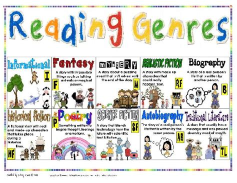 picture book genre book genres wangiwriter s