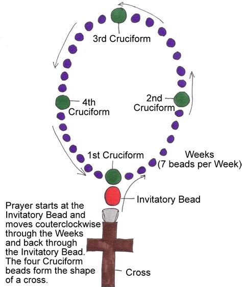 how to make protestant prayer anglican rosary tutorial prayer and faith