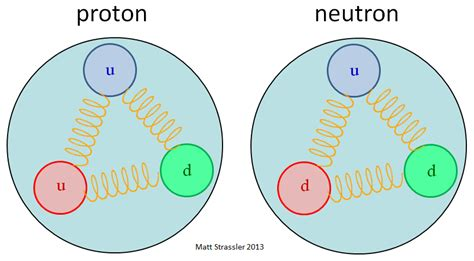What Is A Proton Made Of by Protons And Neutrons The Pandemonium In Matter